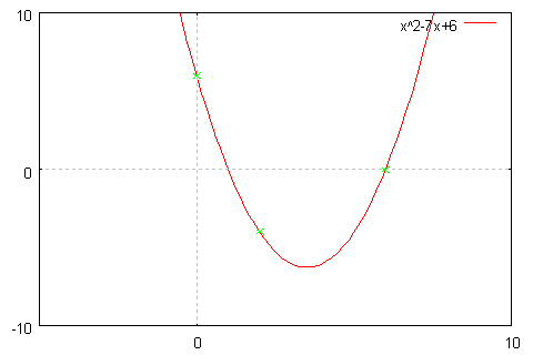 2次関数のグラフと点